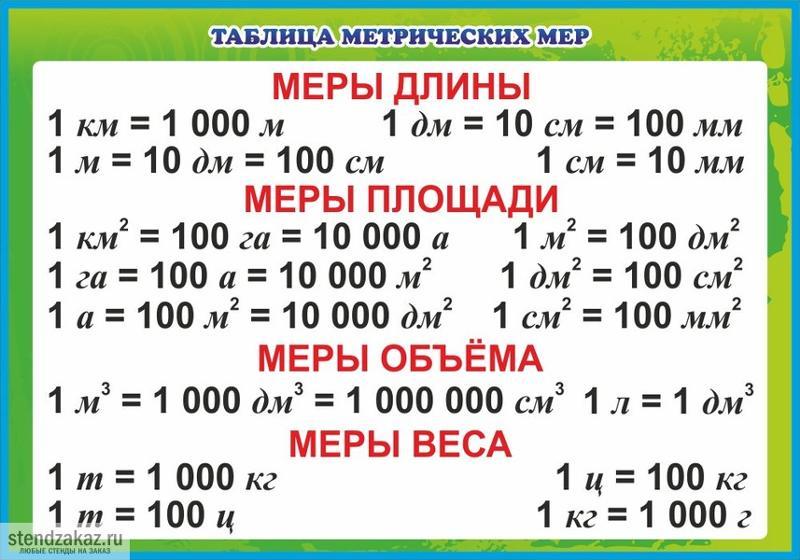 онлайн таблица переводов единиц